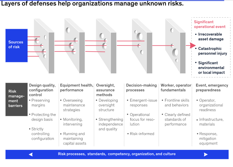 ayers o  Sources  of risk  Risk  manage -  ment  barriers  e p orgamza Ions manage un  nown ms  s.  Significant  operational event  • Irrecoverable  asset damage  • Catastrophic  Design quality,  configuration  control  • Preserving  margins  • Protecting the  design basis  • strictly  controlling  configuration  Equipment health,  performance  $ • Overseeing  maintenance  strategies  j• Monitoring,  intervening  • Running and  maintaining  capital assets  Oversight,  assurance  methods  • Developing  oversight  structure  • Strengthening  independence  and quality  Decision-making  processes  • Emergent-issue  responses  • Operational  focus for reso-  lution  • Risk-informed  Worker, Operator  fundamentals  • Frontline skills  and behaviors  • Clearly defined  standards of  performance  personnel injury  • Significant  environmental  or local impact  Event, emergency  preparedness  • Operator,  organizational  readiness  . Infrastructure,  materials  • Response,  mitigation  equipment  Risk processes, standards, competency, organization, and culture